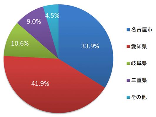 居住地別治療患者数の円グラフ